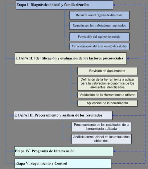 etapas del procedimiento para la evaluación de los factores psicosociales