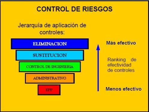 CONTROL DE RIESGOS